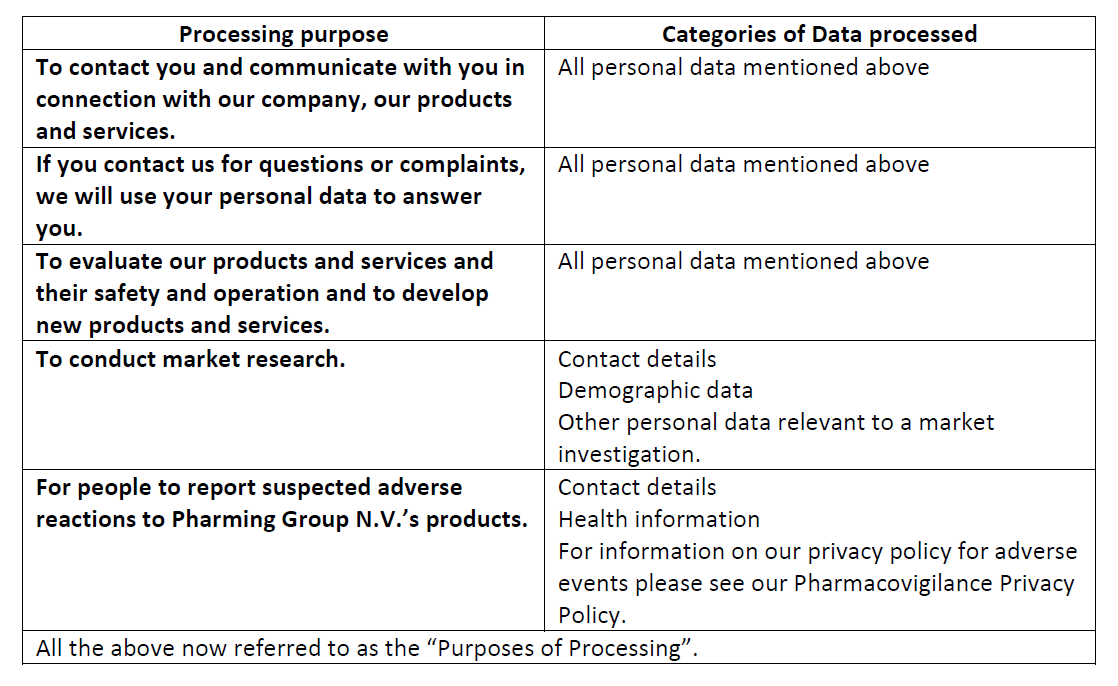 How We Collect Your Personal Data